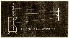 Phased Array mounting par Dahlquist